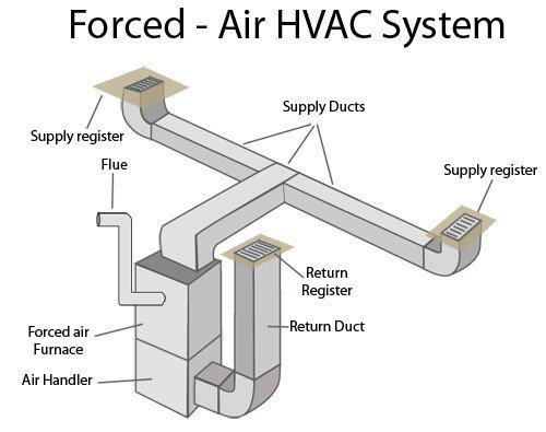 Air HVAC System - Oxford Plumbing