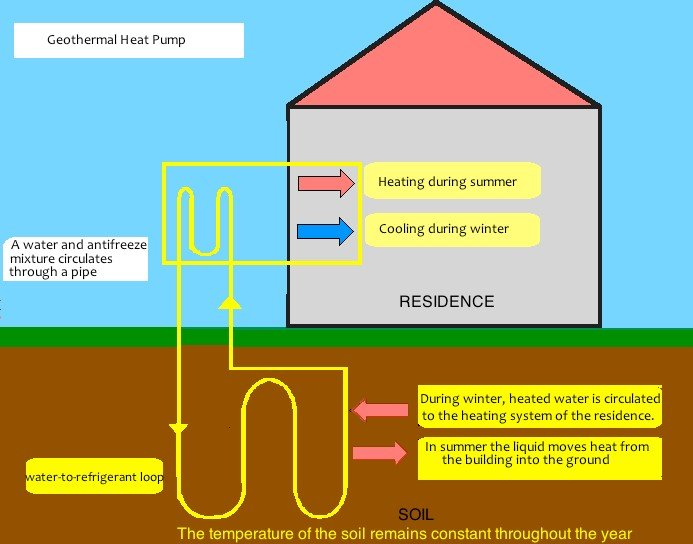 Geothermal Heating & Cooling - Oxford Plumbing