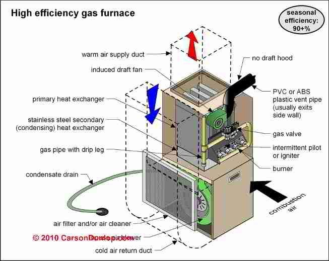 High Efficiency Gas Furnace - Oxford Plumbing